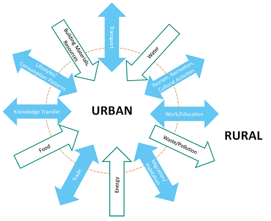 About the project | Rural Urban Nexus